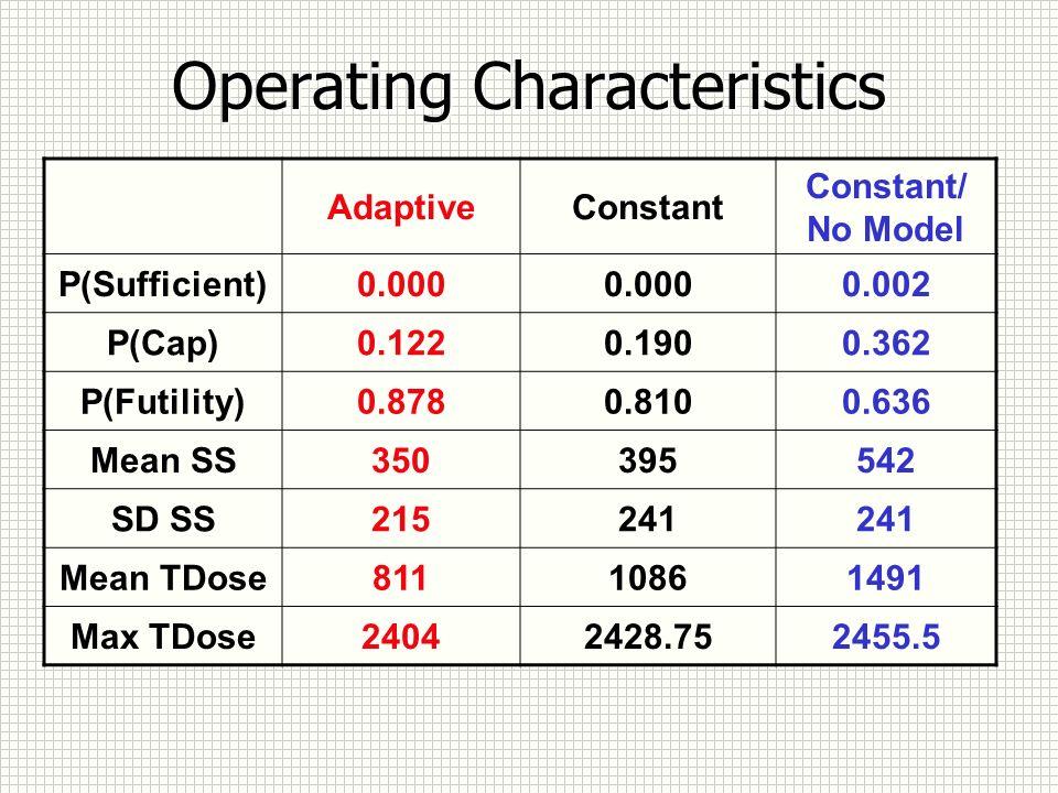 Operating Characteristics AdaptiveConstant Constant/ No Model P(Sufficient)0.000 0.002 P(Cap)0.1220.1900.362 P(Futility)0.8780.8100.636 Mean SS350395542 SD SS215241 Mean TDose81110861491 Max TDose24042428.752455.5