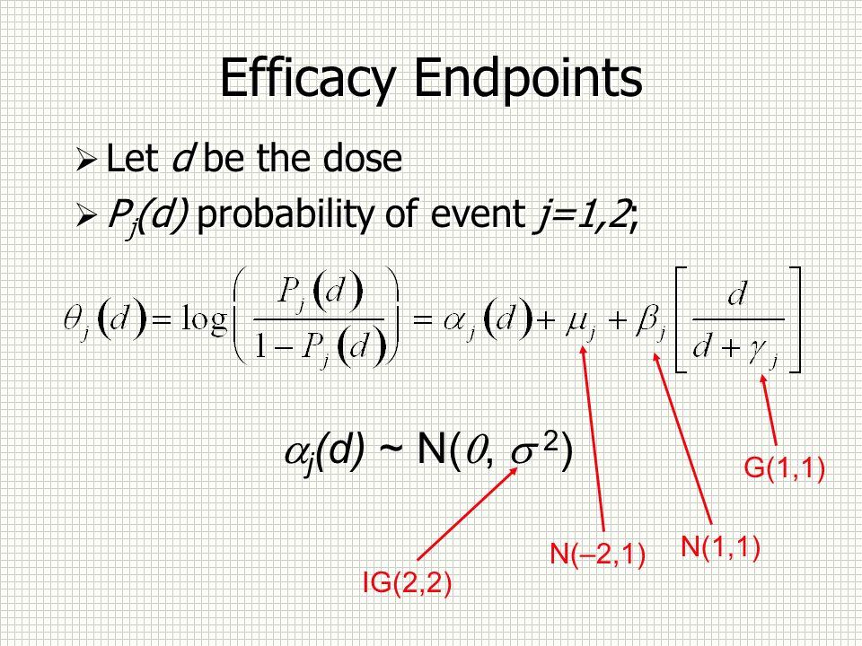 Efficacy Endpoints Let d be the dose P j (d) probability of event j=1,2; Let d be the dose P j (d) probability of event j=1,2; j (d) ~ N(, 2 ) IG(2,2) N(–2,1) N(1,1) G(1,1)