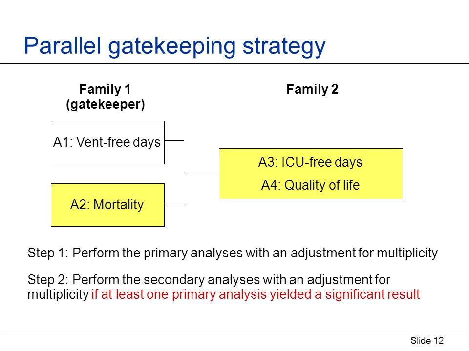 Slide 12 Parallel gatekeeping strategy Step 1: Perform the primary analyses with an adjustment for multiplicity Step 2: Perform the secondary analyses with an adjustment for multiplicity if at least one primary analysis yielded a significant result A1: Vent-free days A2: Mortality A3: ICU-free days A4: Quality of life Family 1 (gatekeeper) Family 2