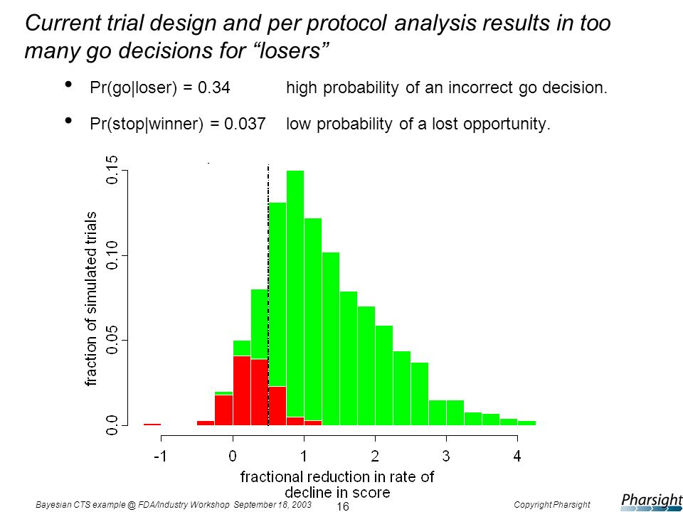 16 Bayesian CTS example @ FDA/Industry Workshop September 18, 2003Copyright Pharsight Current trial design and per protocol analysis results in too ma