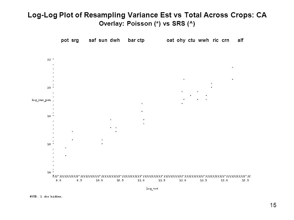 15 Log-Log Plot of Resampling Variance Est vs Total Across Crops: CA Overlay: Poisson (*) vs SRS (^) pot srg saf sun dwh bar ctp oat ohy ctu wwh ric crn alf