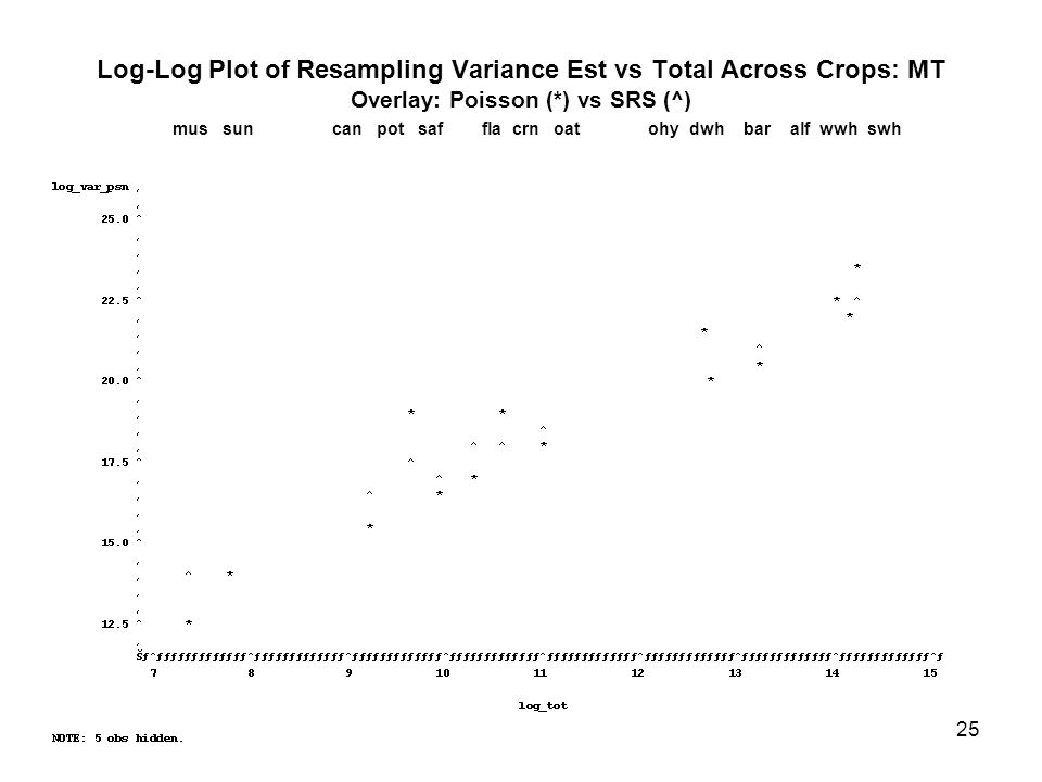 25 Log-Log Plot of Resampling Variance Est vs Total Across Crops: MT Overlay: Poisson (*) vs SRS (^) mus sun can pot saf fla crn oat ohy dwh bar alf wwh swh