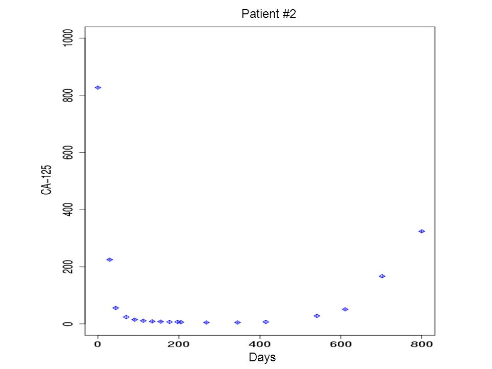 Days Patient #2