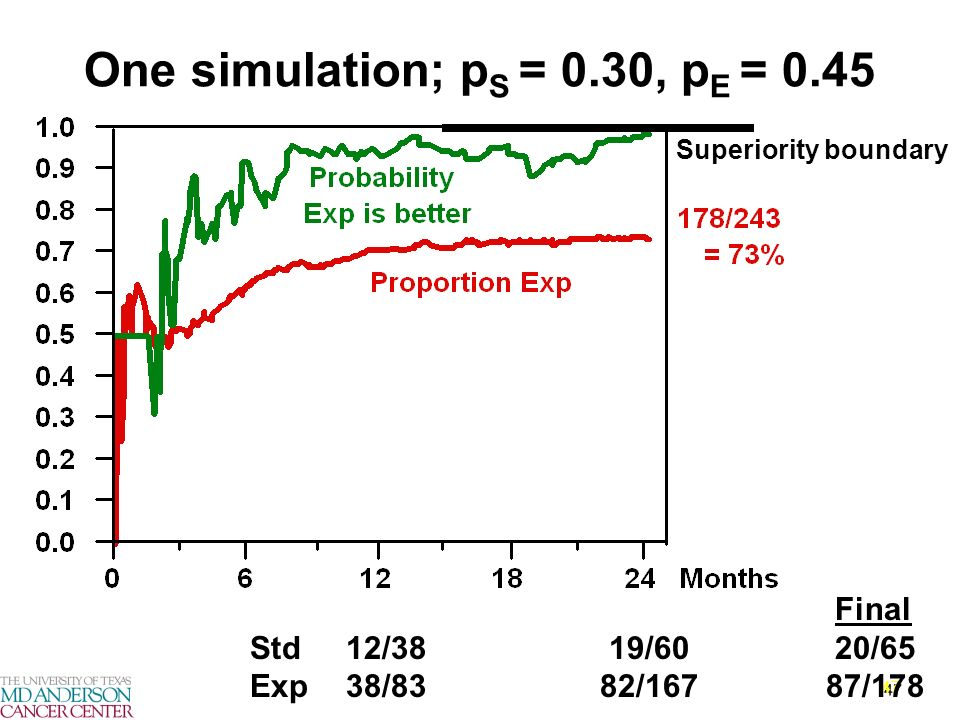 47 One simulation; p S = 0.30, p E = 0.45 Final Std12/38 19/60 20/65 Exp38/83 82/16787/178 Superiority boundary