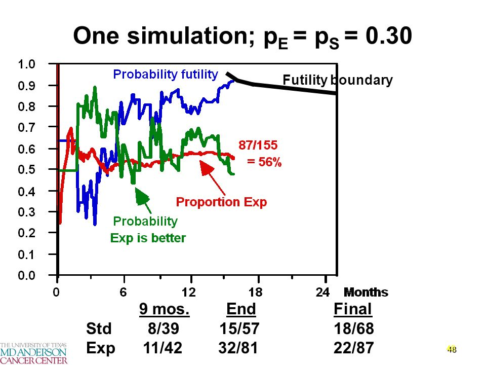 48 9 mos. End Final Std 8/39 15/57 18/68 Exp 11/42 32/81 22/87 One simulation; p E = p S = 0.30 Futility boundary