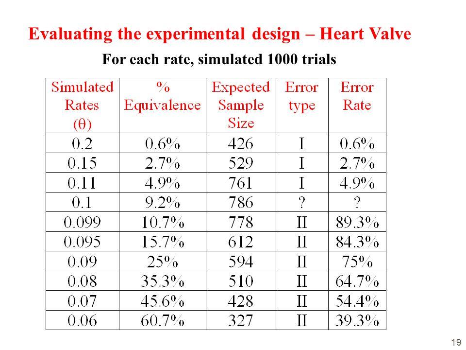 19 For each rate, simulated 1000 trials Evaluating the experimental design – Heart Valve