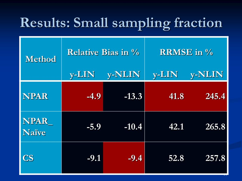 17 Results: Small sampling fraction Method Relative Bias in % RRMSE in % y-LINy-NLINy-LINy-NLIN NPAR NPAR_ Naïve CS