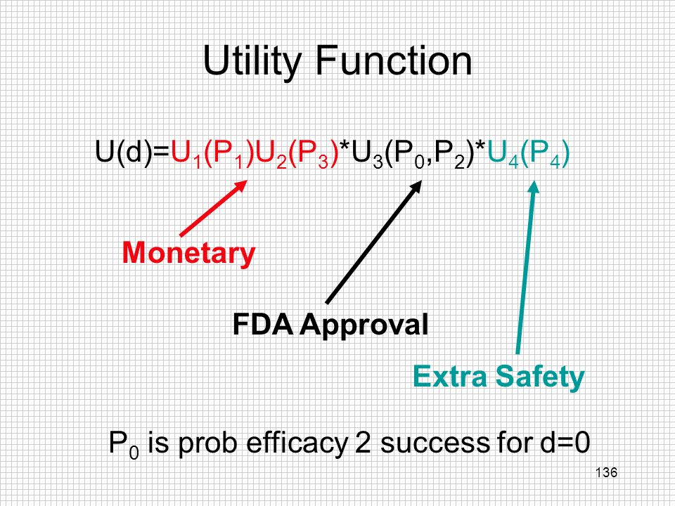 136 Utility Function U(d)=U 1 (P 1 )U 2 (P 3 )*U 3 (P 0,P 2 )*U 4 (P 4 ) Monetary FDA Approval Extra Safety P 0 is prob efficacy 2 success for d=0