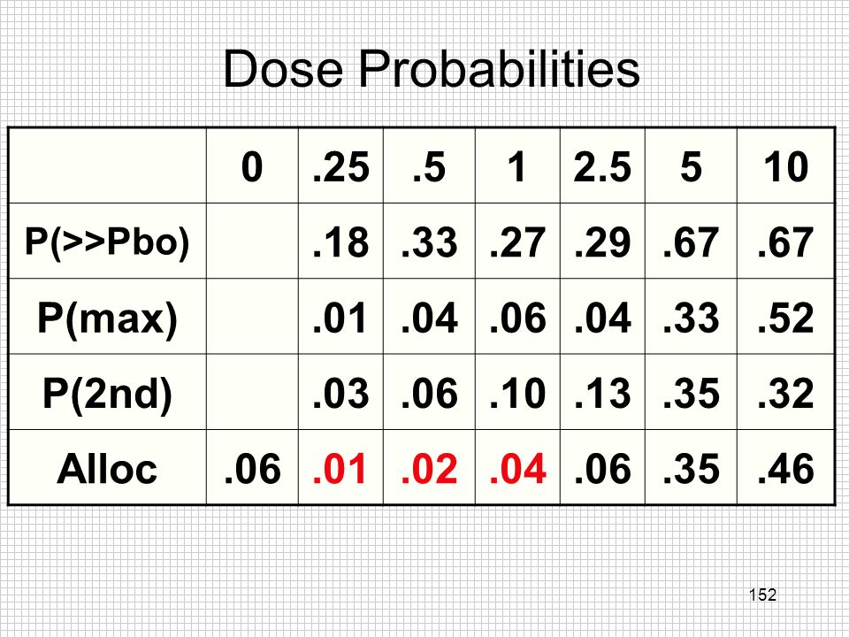 152 Dose Probabilities 0.25.512.5510 P(>>Pbo).18.33.27.29.67 P(max).01.04.06.04.33.52 P(2nd).03.06.10.13.35.32 Alloc.06.01.02.04.06.35.46