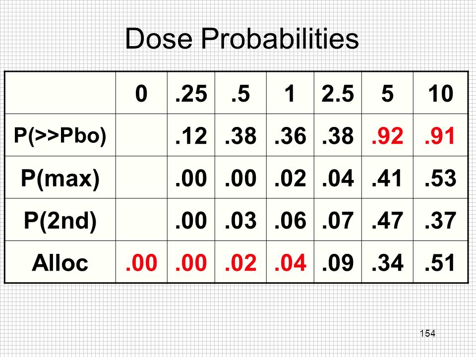 154 Dose Probabilities 0.25.512.5510 P(>>Pbo).12.38.36.38.92.91 P(max).00.02.04.41.53 P(2nd).00.03.06.07.47.37 Alloc.00.02.04.09.34.51