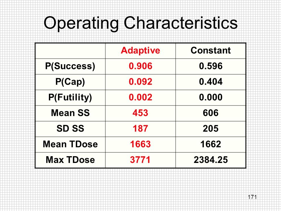 171 Operating Characteristics AdaptiveConstant P(Success)0.9060.596 P(Cap)0.0920.404 P(Futility)0.0020.000 Mean SS453606 SD SS187205 Mean TDose1663166