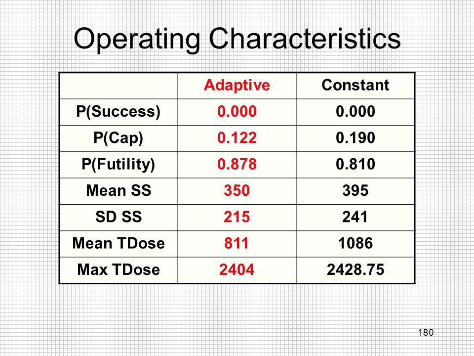 180 Operating Characteristics AdaptiveConstant P(Success)0.000 P(Cap)0.1220.190 P(Futility)0.8780.810 Mean SS350395 SD SS215241 Mean TDose8111086 Max