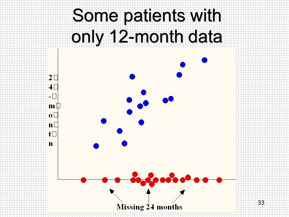 33 Some patients with only 12-month data