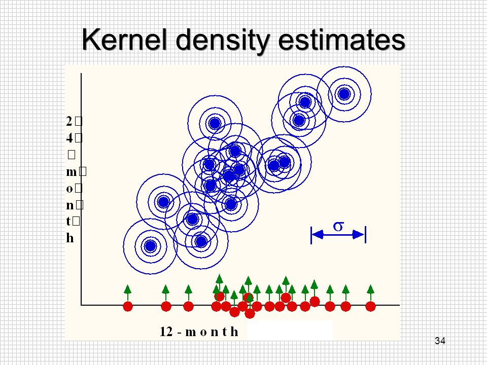 34 Kernel density estimates