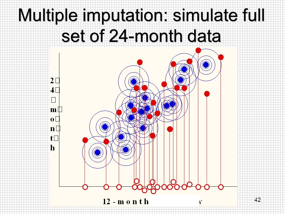 42 Multiple imputation: simulate full set of 24-month data