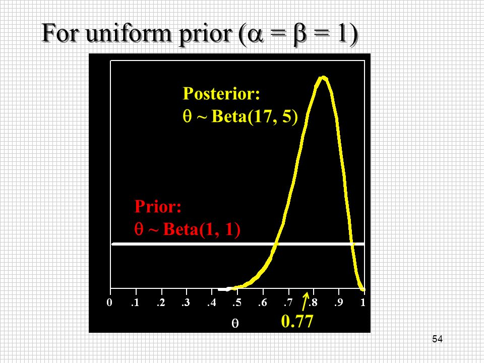 54 Prior: ~ Beta(1, 1 Posterior: ~ Beta(17, 5 0.77 For uniform prior ( = = 1)