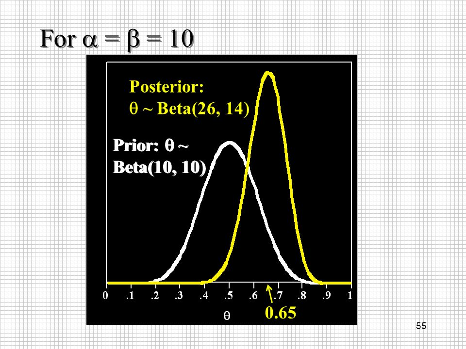 55 Prior: ~ Beta(10, 10 Posterior: ~ Beta(26, 14 0.65 For = = 10 Prior: ~ Beta(10, 10