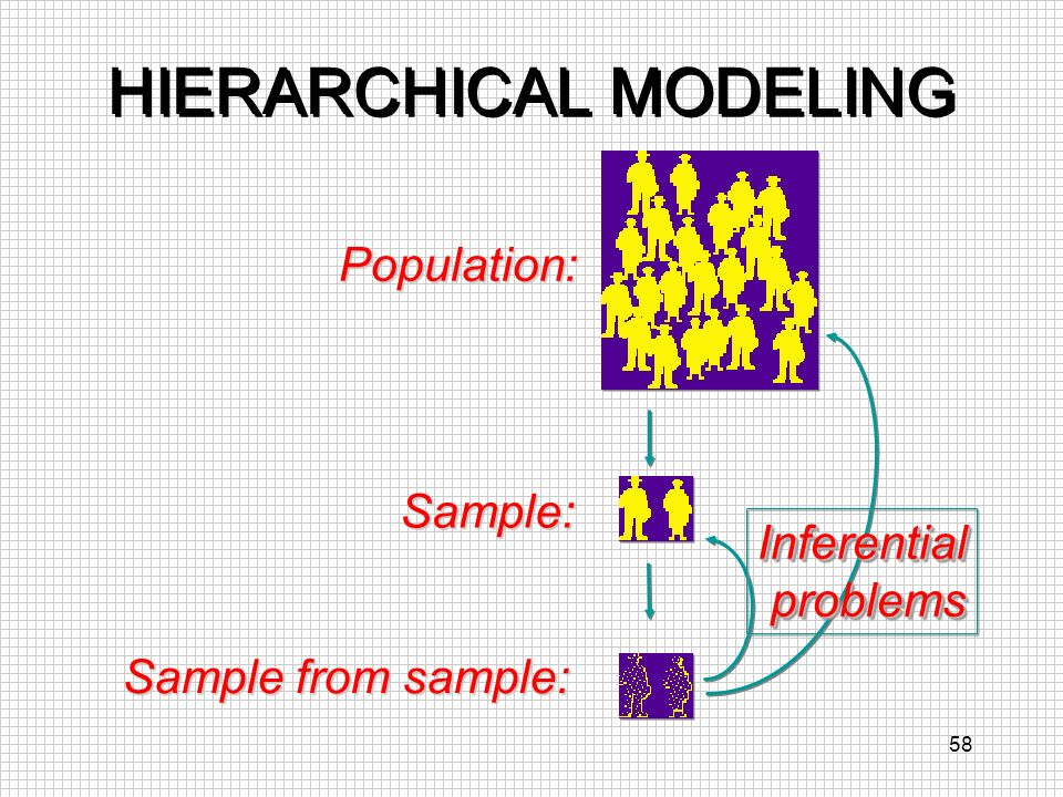 58 HIERARCHICAL MODELING Population: Sample: Sample from sample: Inferential problems problemsInferential