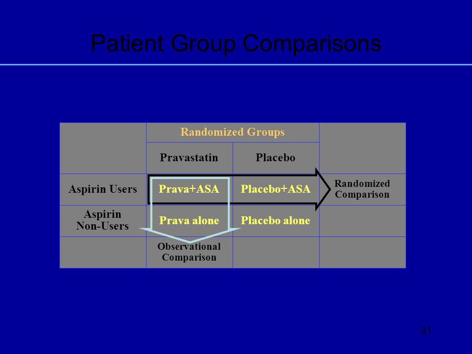 81 Patient Group Comparisons PlaceboPravastatin Aspirin Users Aspirin Non-Users Prava+ASA Prava alone Placebo+ASA Placebo alone Randomized Groups Rand