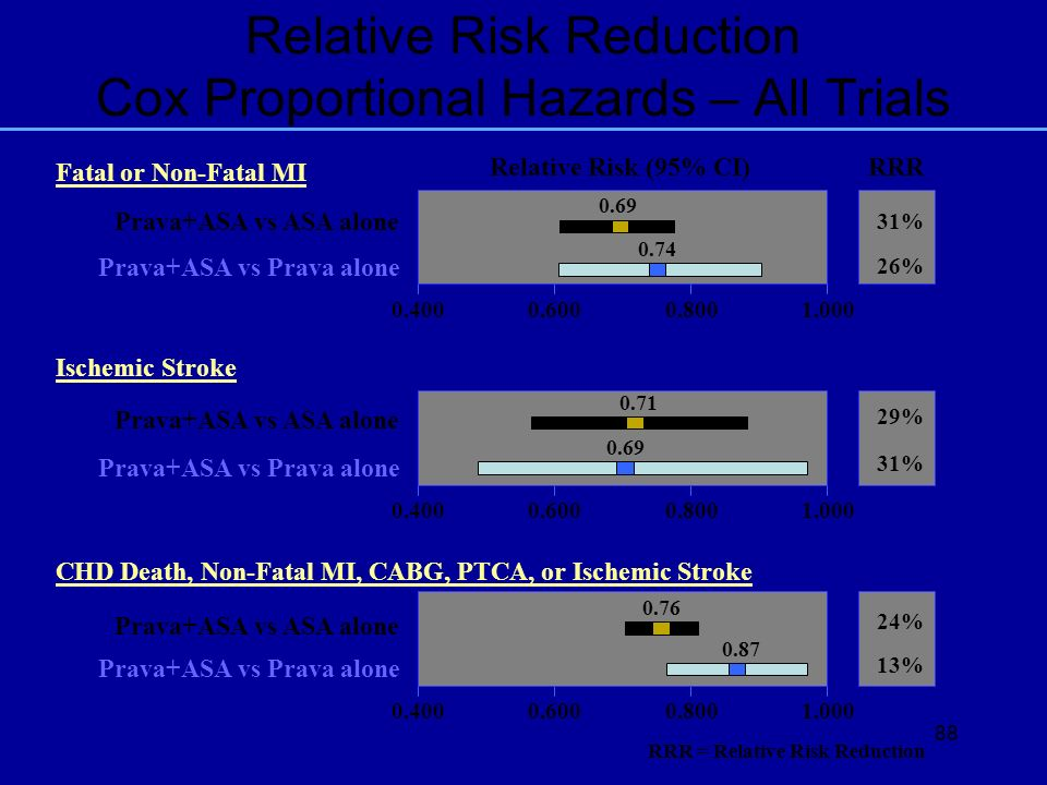 88 RRR = Relative Risk Reduction Relative Risk (95% CI) RRR Relative Risk Reduction Cox Proportional Hazards – All Trials Prava+ASA vs ASA alone Prava