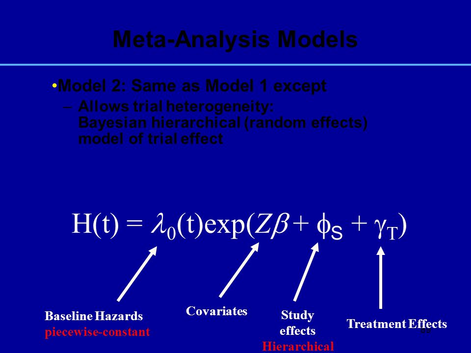 89 Model 2: Same as Model 1 except –Allows trial heterogeneity: Bayesian hierarchical (random effects) model of trial effect Meta-Analysis Models H(t)