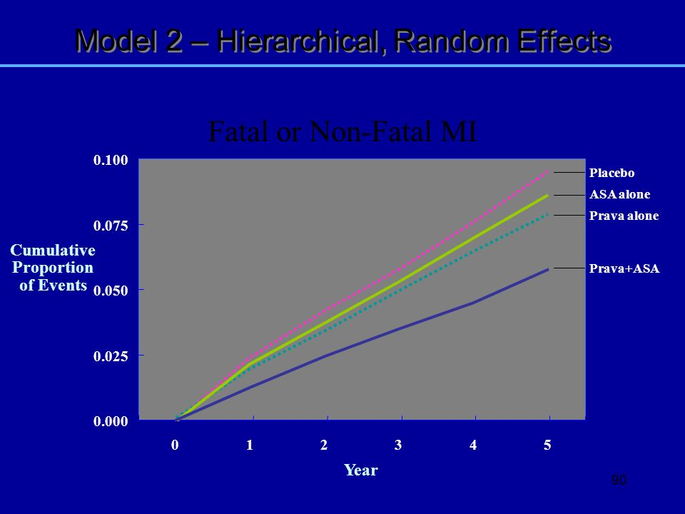 90 0.000 0.025 0.050 0.075 0.100 012345 Year Model 2 – Hierarchical, Random Effects Fatal or Non-Fatal MI Placebo Prava alone ASA alone Prava+ASA Cumu