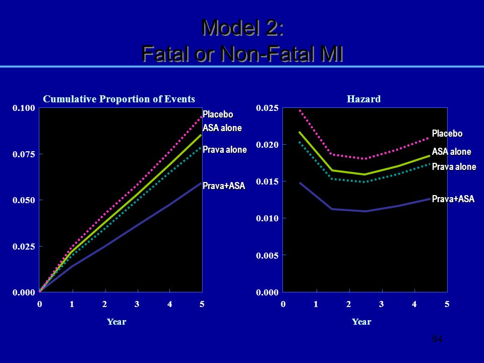 94 Model 2: Fatal or Non-Fatal MI Cumulative Proportion of Events 0.000 0.025 0.050 0.075 0.100 Year 012345 Prava+ASA ASA alone Prava alone Placebo 0.