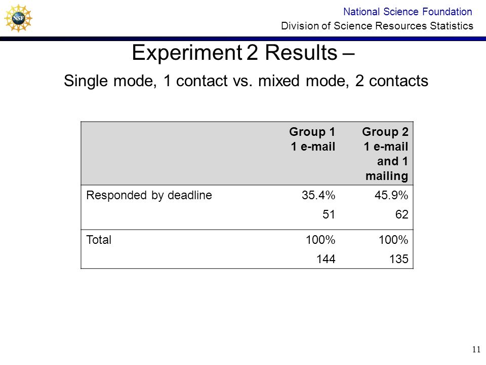 10 Experiment 2 Results National Science Foundation Division of Science Resources Statistics Variety and intensity will spice up the response rate. Gr