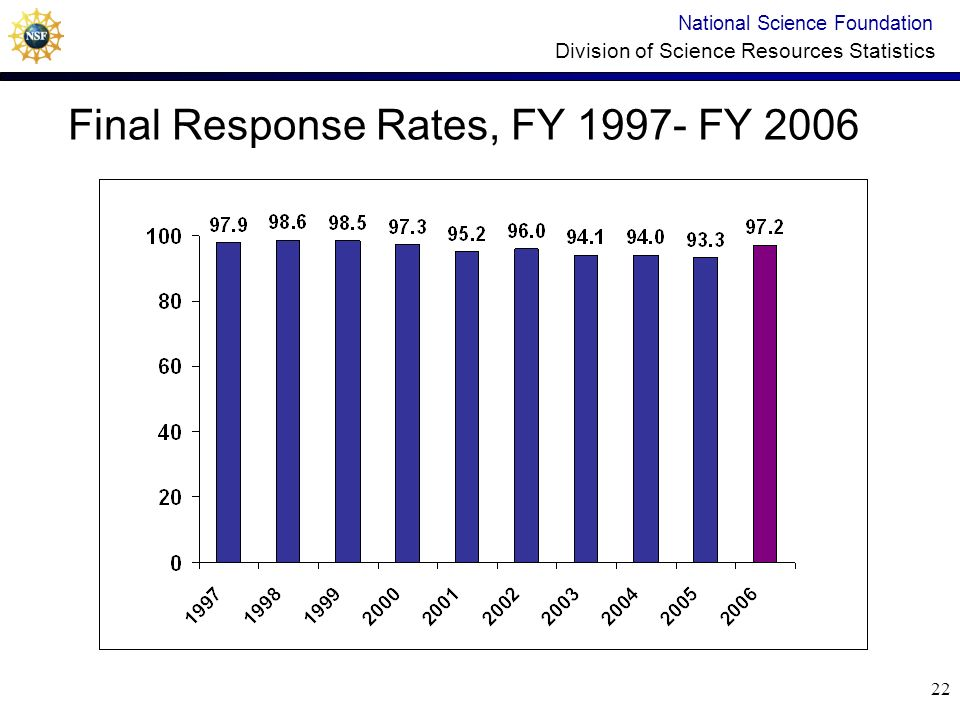 21 Response Rate History, FY 1997- FY 2006 National Science Foundation Division of Science Resources Statistics Weeks to reach final response rate Weeks to reach 80% Weeks to reach 88%