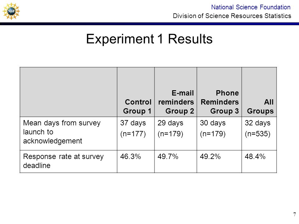 7 Experiment 1 Results National Science Foundation Division of Science Resources Statistics Control Group 1 E-mail reminders Group 2 Phone Reminders Group 3 All Groups Mean days from survey launch to acknowledgement 37 days (n=177) 29 days (n=179) 30 days (n=179) 32 days (n=535) Response rate at survey deadline 46.3%49.7%49.2%48.4%