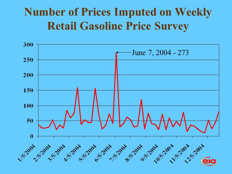 Number of Prices Imputed on Weekly Retail Gasoline Price Survey June 7, 2004 - 273