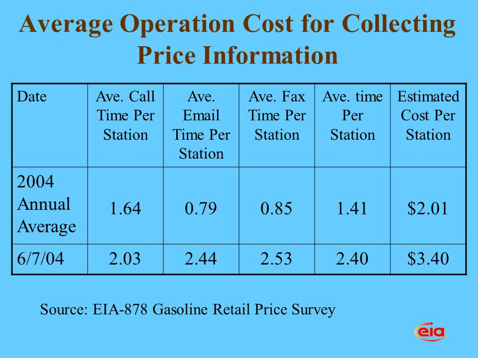 Average Operation Cost for Collecting Price Information DateAve.