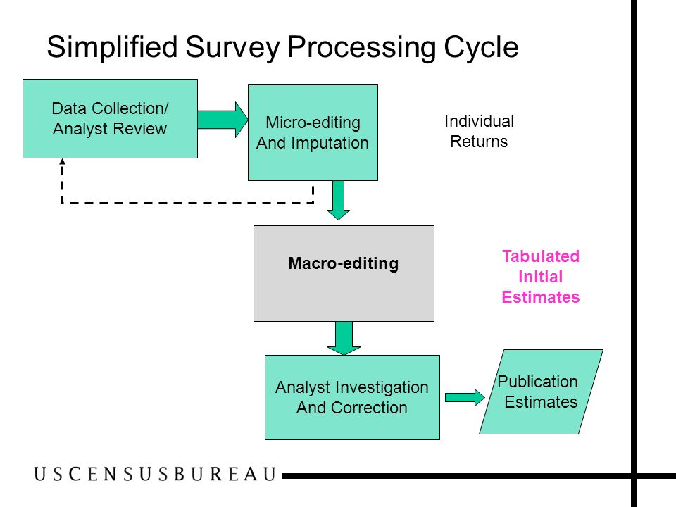 Simplified Survey Processing Cycle Data Collection/ Analyst Review Micro-editing And Imputation Individual Returns Macro-editing Tabulated Initial Est
