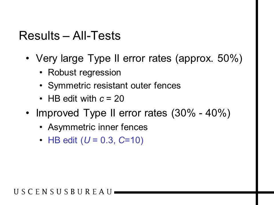 Results – All-Tests Very large Type II error rates (approx. 50%) Robust regression Symmetric resistant outer fences HB edit with c = 20 Improved Type