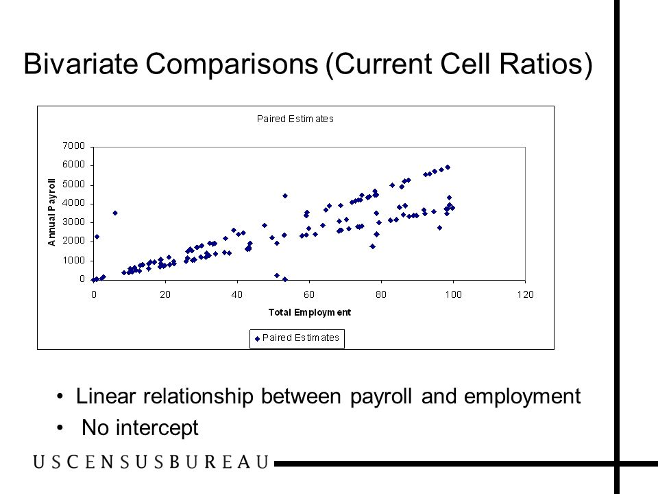 Traditional Ratio Edit (Current Cell Ratio) Cone-shaped tolerances Goes through origin Strong statistical association Acceptance Region Outlier Region