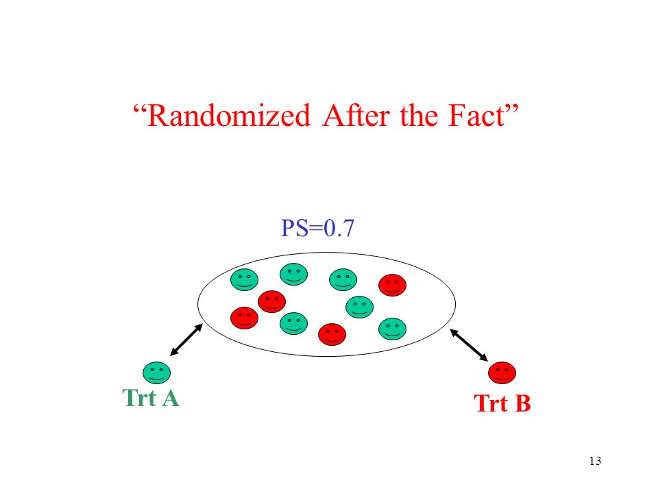 13 Randomized After the Fact PS=0.7 Trt A Trt B
