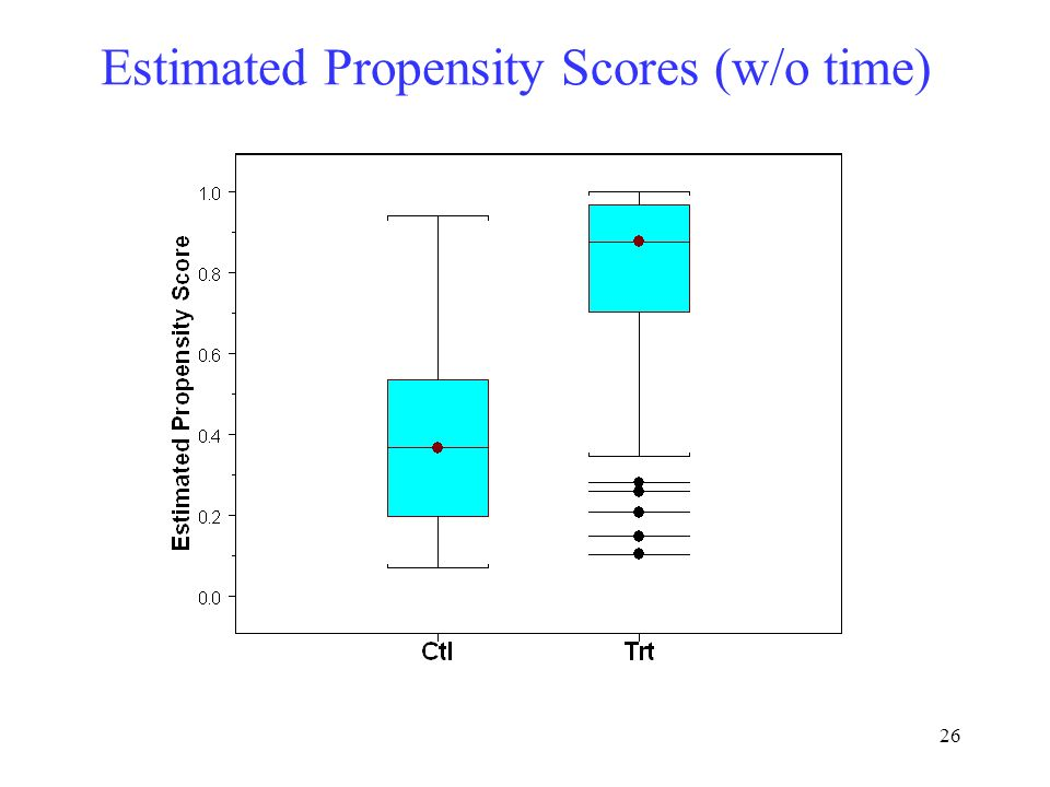 26 Estimated Propensity Scores (w/o time)