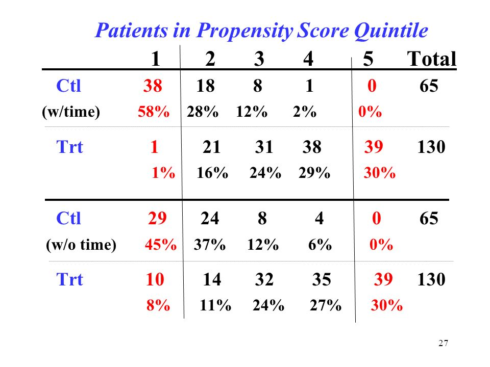 27 Patients in Propensity Score Quintile 1 2 3 4 5 Total Ctl 38 18 8 1 0 65 (w/time) 58% 28% 12% 2% 0% Trt 1 21 31 38 39 130 1% 16% 24% 29% 30% Ctl 29