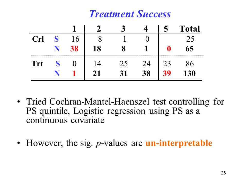 28 Treatment Success 1 2 3 4 5 Total Crl S 16 8 1 0 25 N 38 18 8 1 0 65 Trt S 0 14 25 24 23 86 N 1 21 31 38 39 130 Tried Cochran-Mantel-Haenszel test