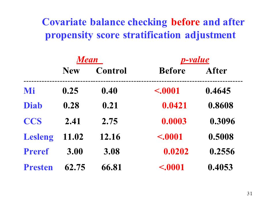 31 Covariate balance checking before and after propensity score stratification adjustment Mean p-value New Control Before After ----------------------
