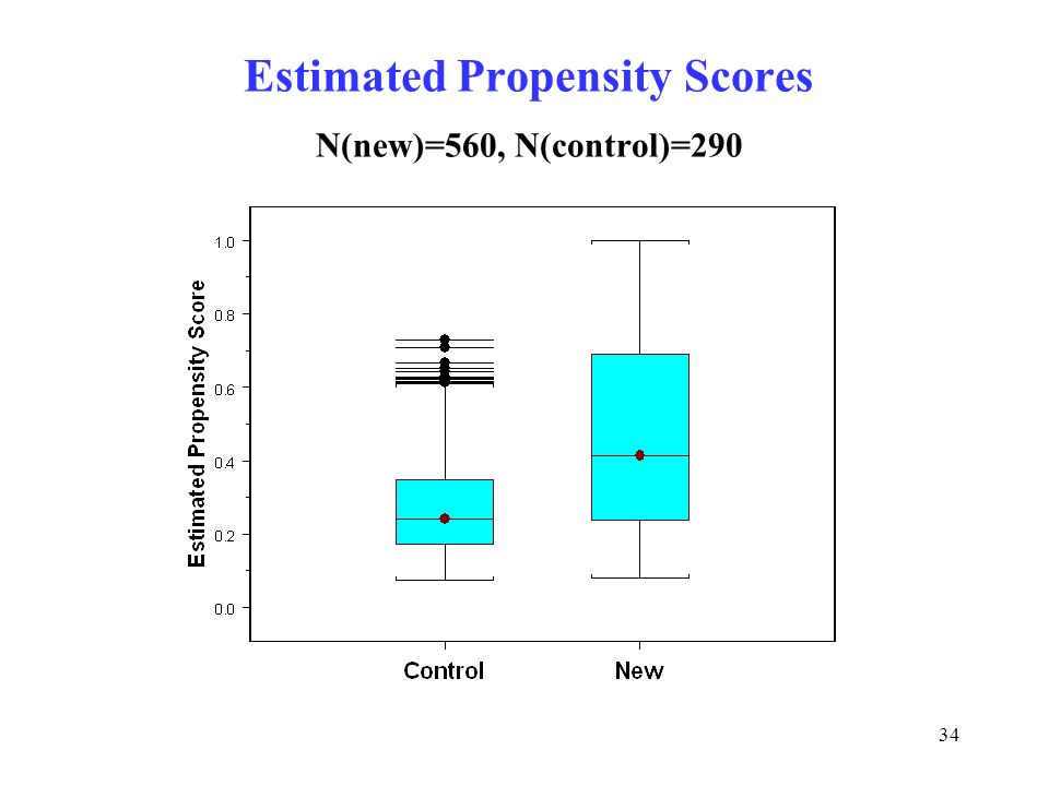 34 Estimated Propensity Scores N(new)=560, N(control)=290