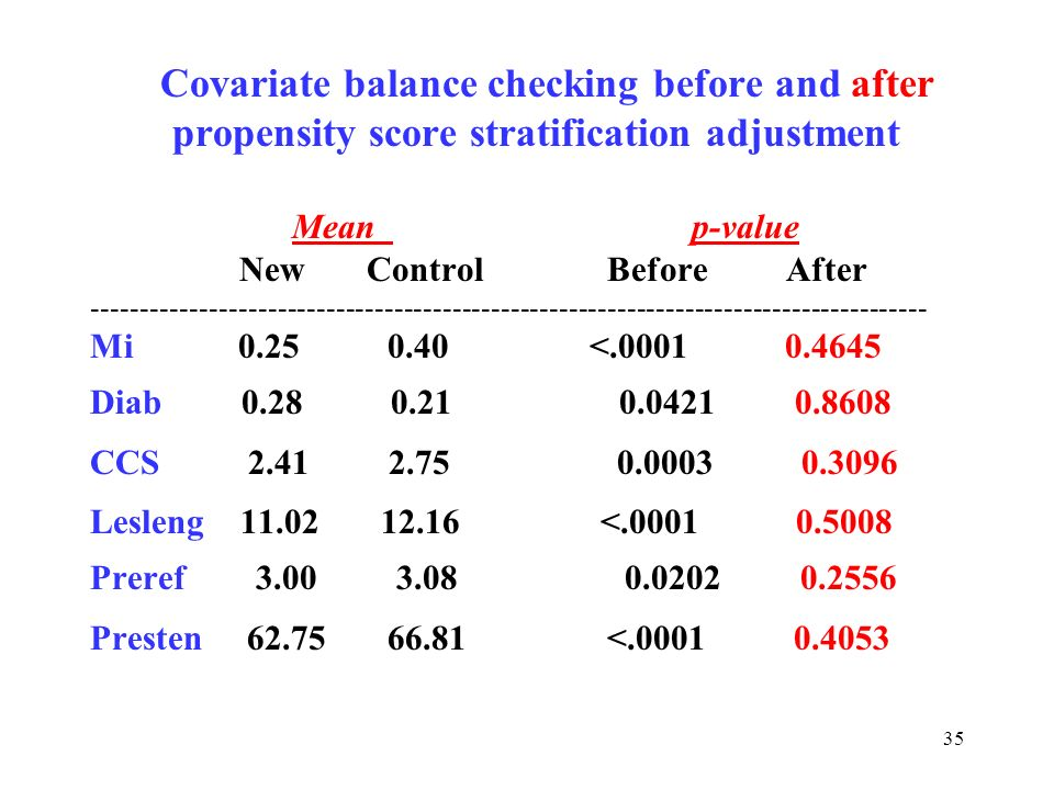 35 Covariate balance checking before and after propensity score stratification adjustment Mean p-value New Control Before After ----------------------