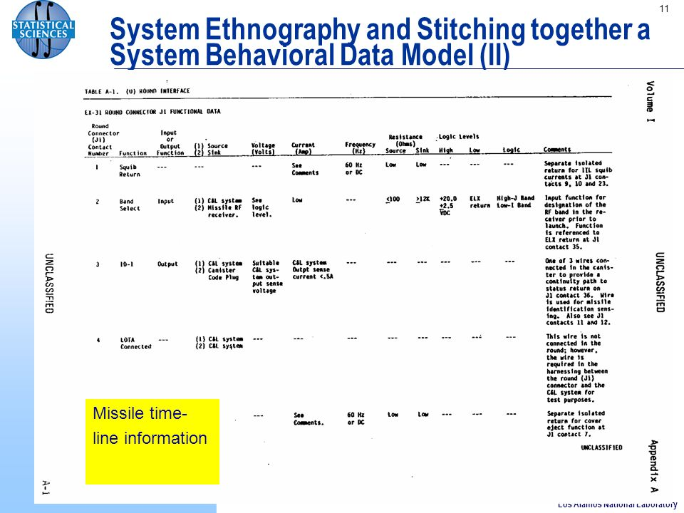 Los Alamos National Laboratory 11 System Ethnography and Stitching together a System Behavioral Data Model (II) Missile time- line information