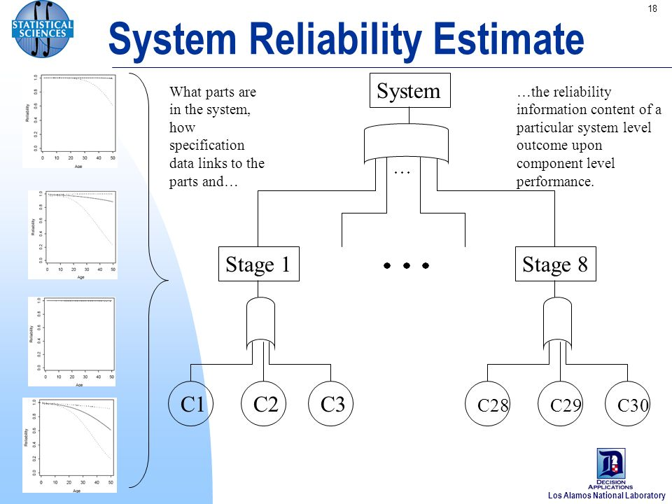 Los Alamos National Laboratory 18 System Reliability Estimate Stage 1 C1C2C3 Stage 8 C28C29C30 System What parts are in the system, how specification data links to the parts and… …the reliability information content of a particular system level outcome upon component level performance.