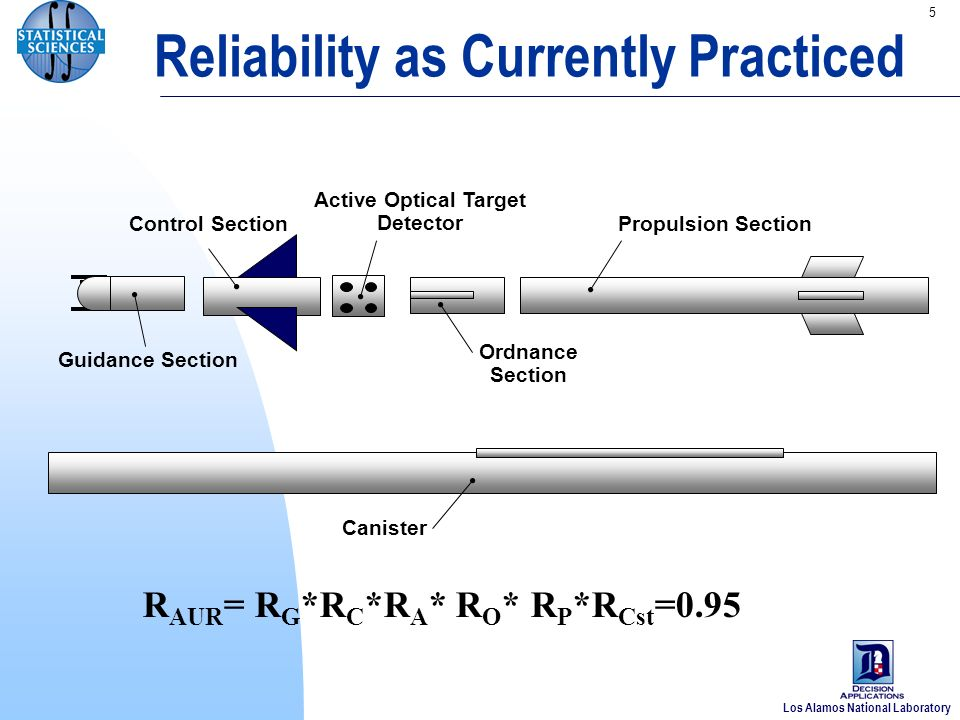 Los Alamos National Laboratory 5 Reliability as Currently Practiced Guidance Section Control Section Active Optical Target Detector Ordnance Section Propulsion Section Canister R AUR = R G *R C *R A * R O * R P *R Cst =0.95