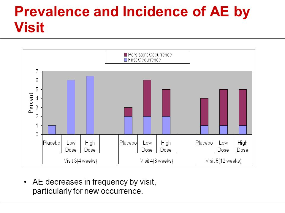Prevalence and Incidence of AE by Visit AE decreases in frequency by visit, particularly for new occurrence.