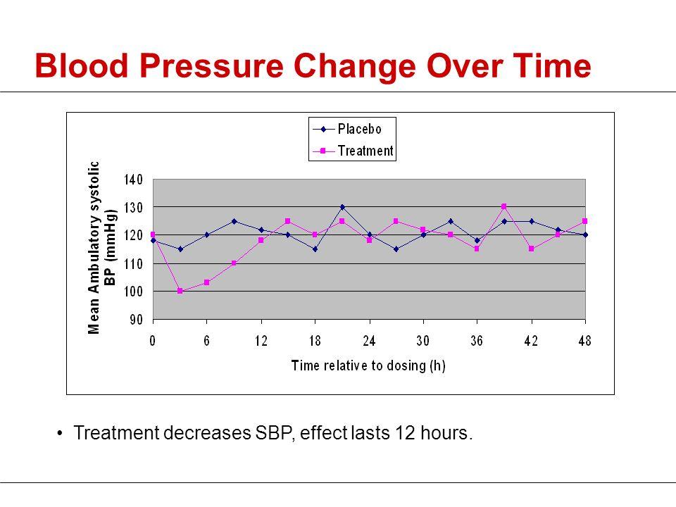 Blood Pressure Change Over Time Treatment decreases SBP, effect lasts 12 hours.
