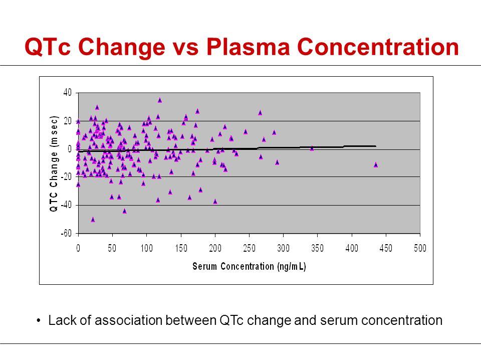 QTc Change vs Plasma Concentration Lack of association between QTc change and serum concentration