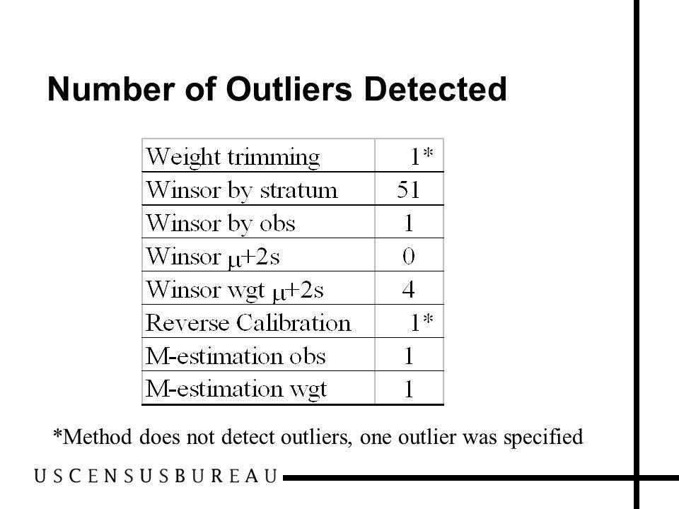 Number of Outliers Detected *Method does not detect outliers, one outlier was specified