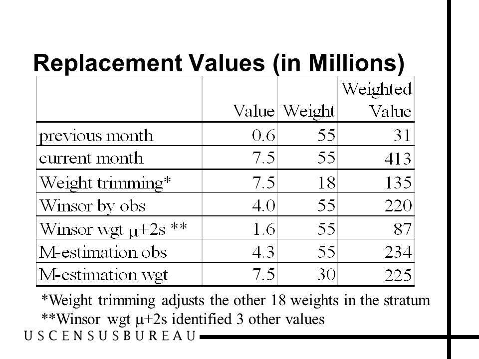Replacement Values (in Millions) *Weight trimming adjusts the other 18 weights in the stratum **Winsor wgt +2s identified 3 other values